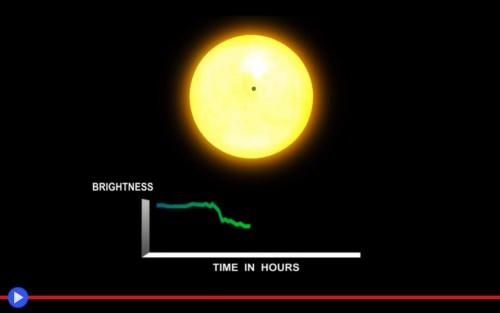 Transit Graph