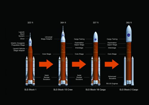 SLS Upgrade Path